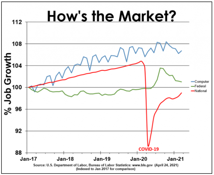 Hows-the-market